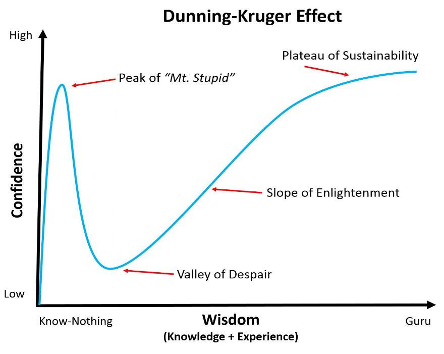 Dunning-Kruger-Effect.jpg