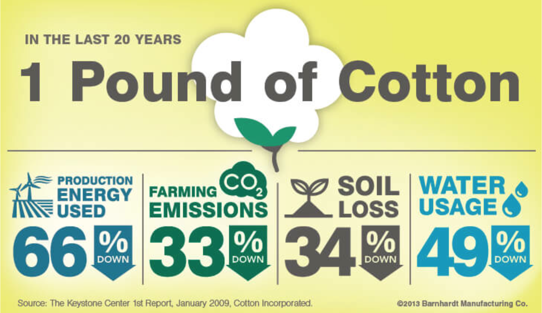 U.S. cotton crops continue to reduce their environmental impact. [3]