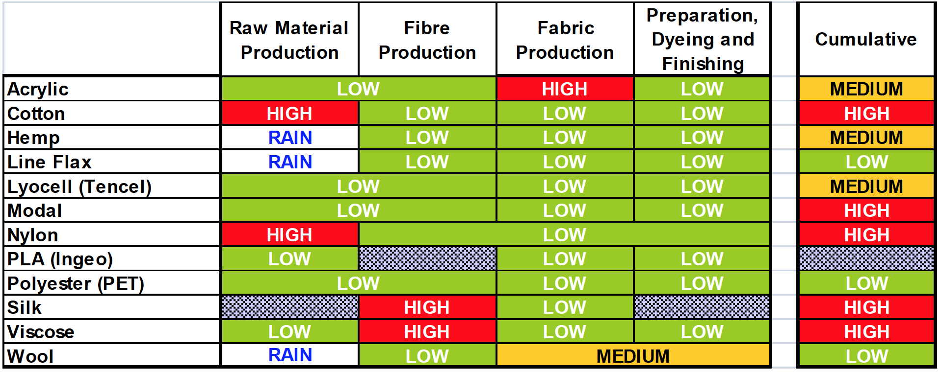 Energy use comparing fiber processing and production. [5]