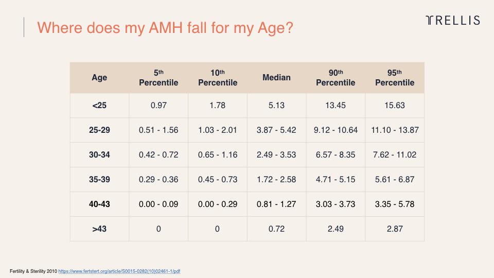 AMH Chart, Trellis.jpeg