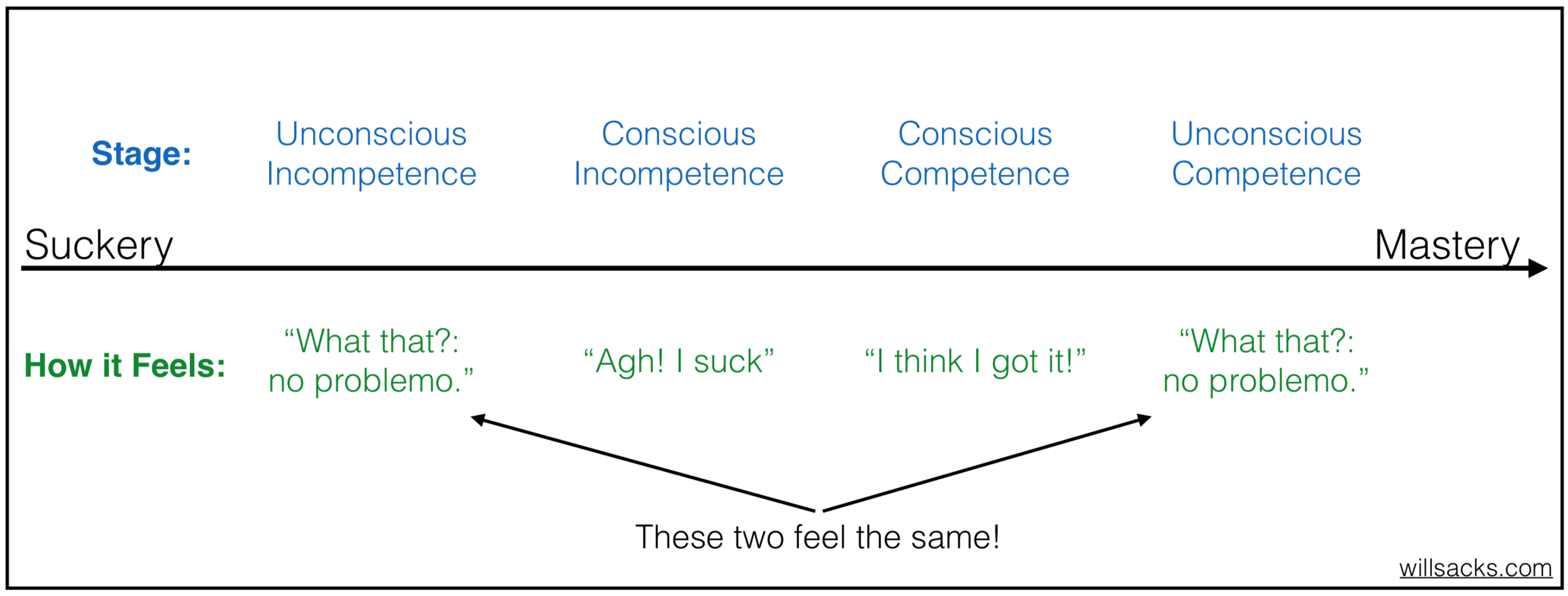 """Suckery and mastery feel the same. To tell which stage you're in, look back and see if you can remember feeling the """"Agh! I suck"""" of Conscious Incompetence. If you can, you suck no more."""