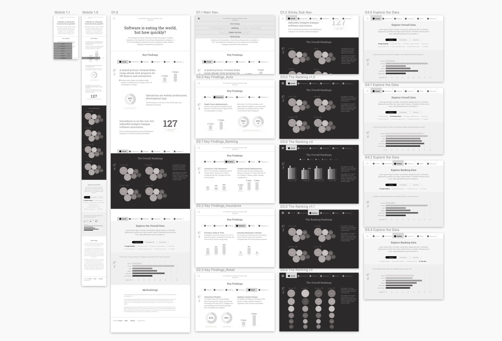 Wireframe establishing the page structure, hierarchy and key elements. Used to discuss ideas with clients and team members and as guidance during development.