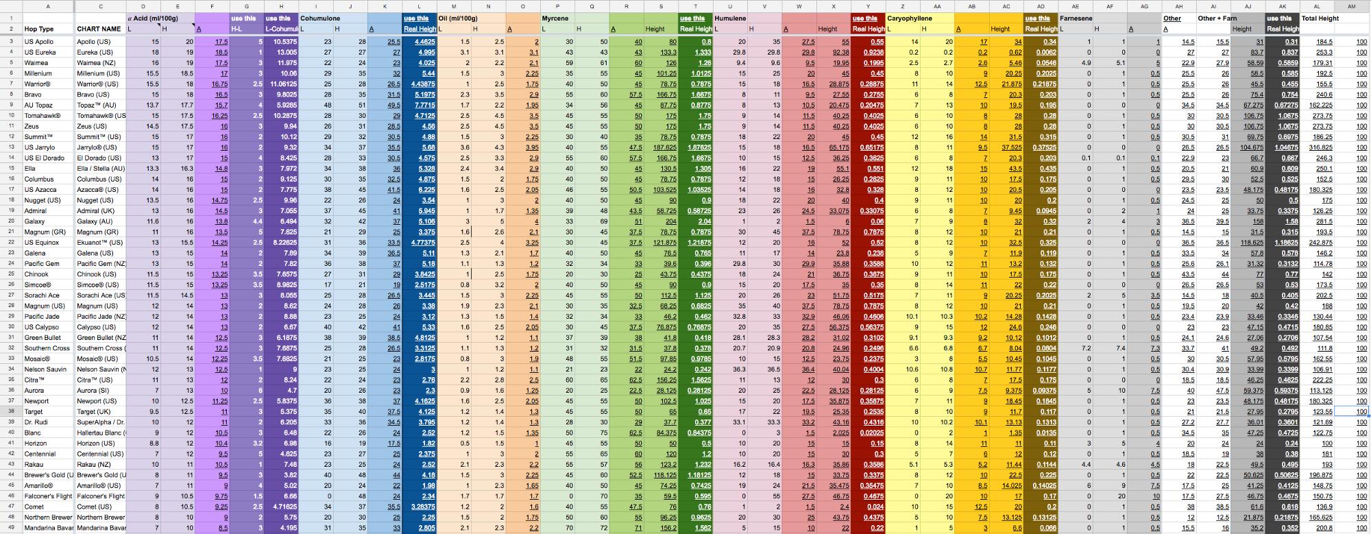 Hops Chart data spreadsheet