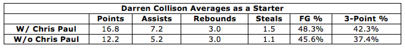 Info from basketball-reference.com