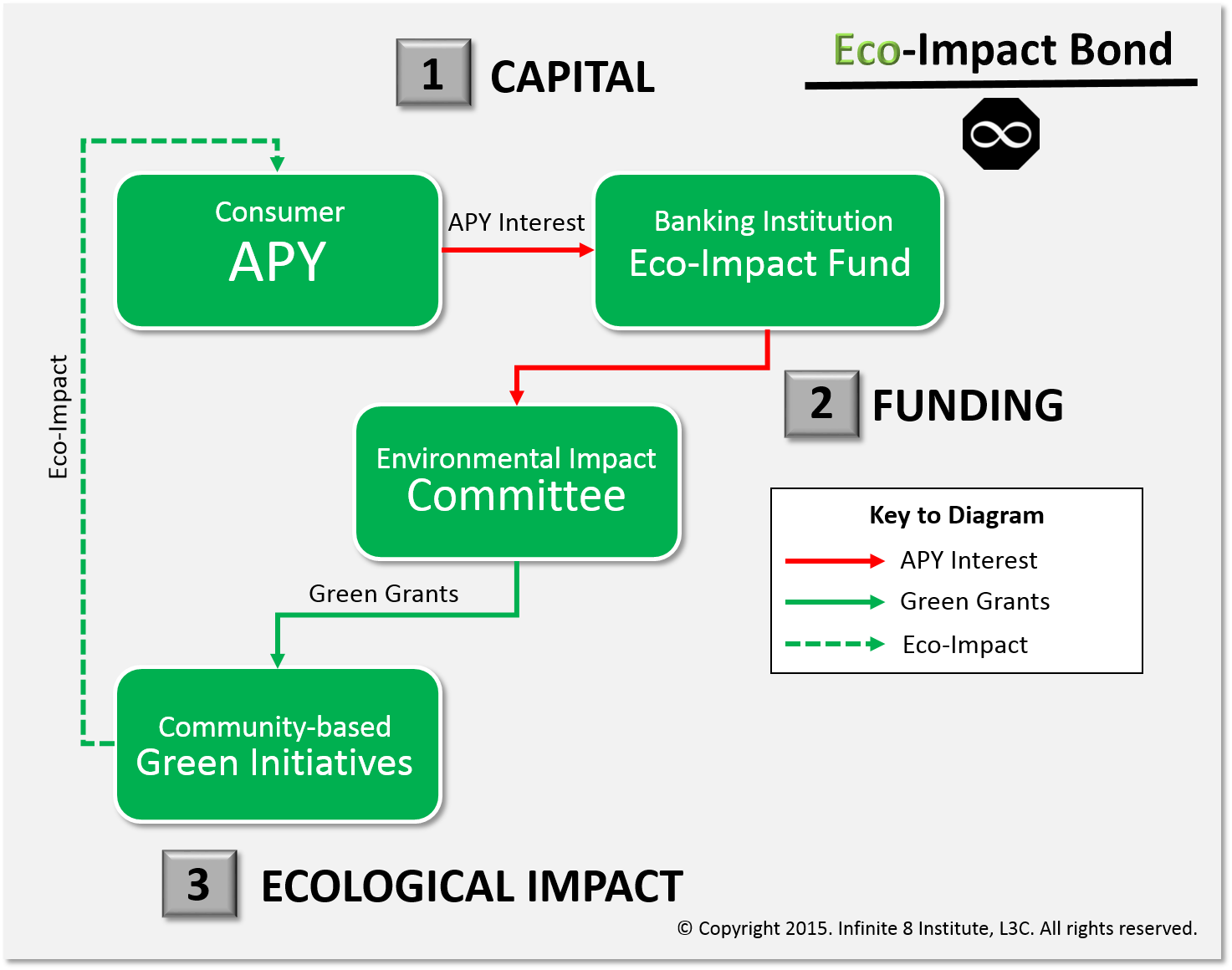 The Eco-Impact Bond is a financial product of Infinite 8 Institute.