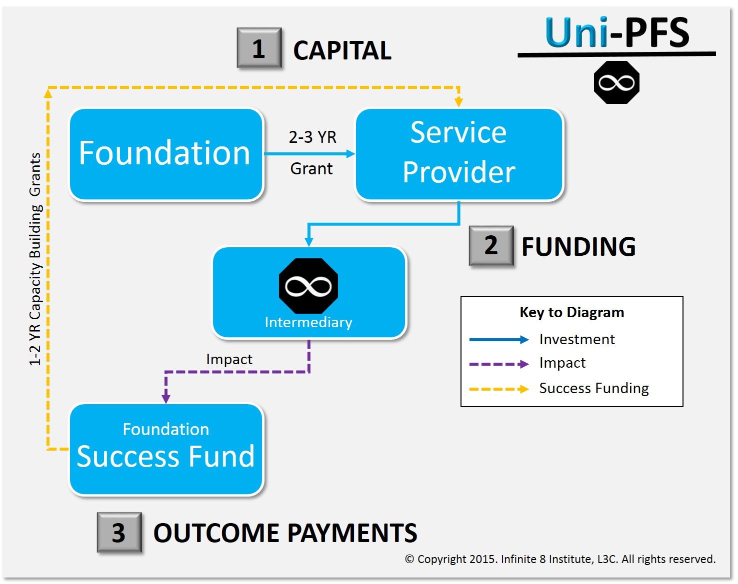 The Uni-PFS Model 1.0 is a foundation-based social finance product of Infinite 8 Institute, L3C.