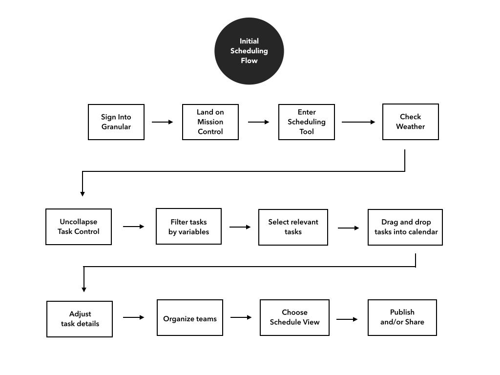 Granular Case Study {Revised}.005.jpg