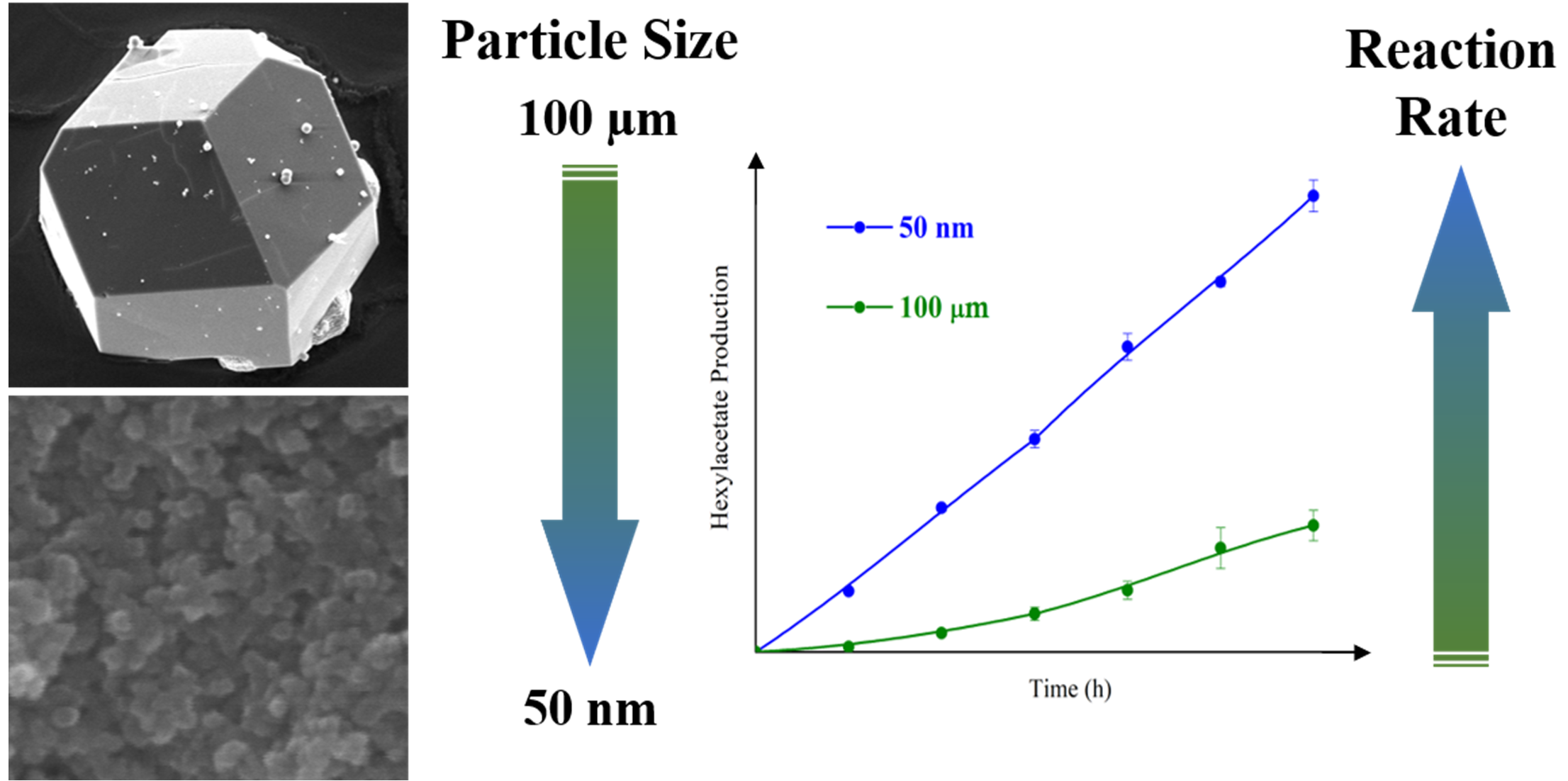 Particle size effects on catalysis (and decomposition)