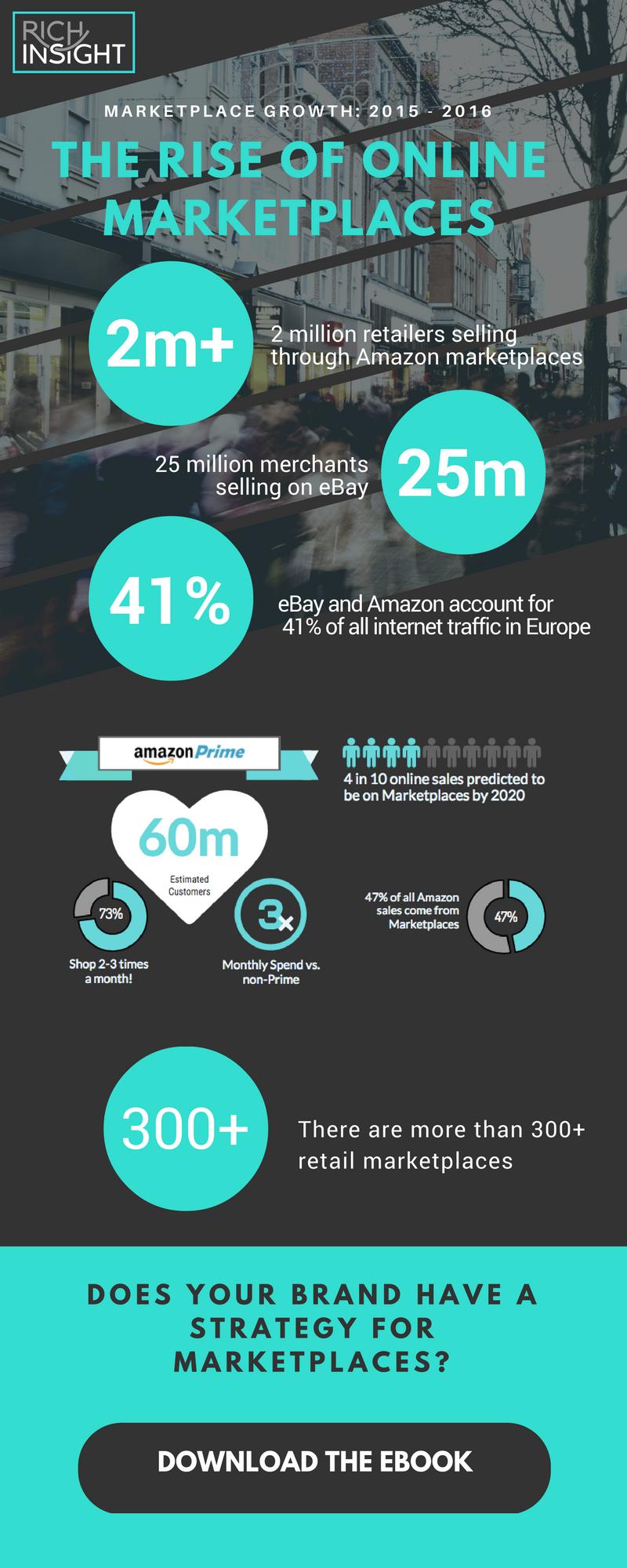 Infographic - The Rise of Online Marketplaces.png