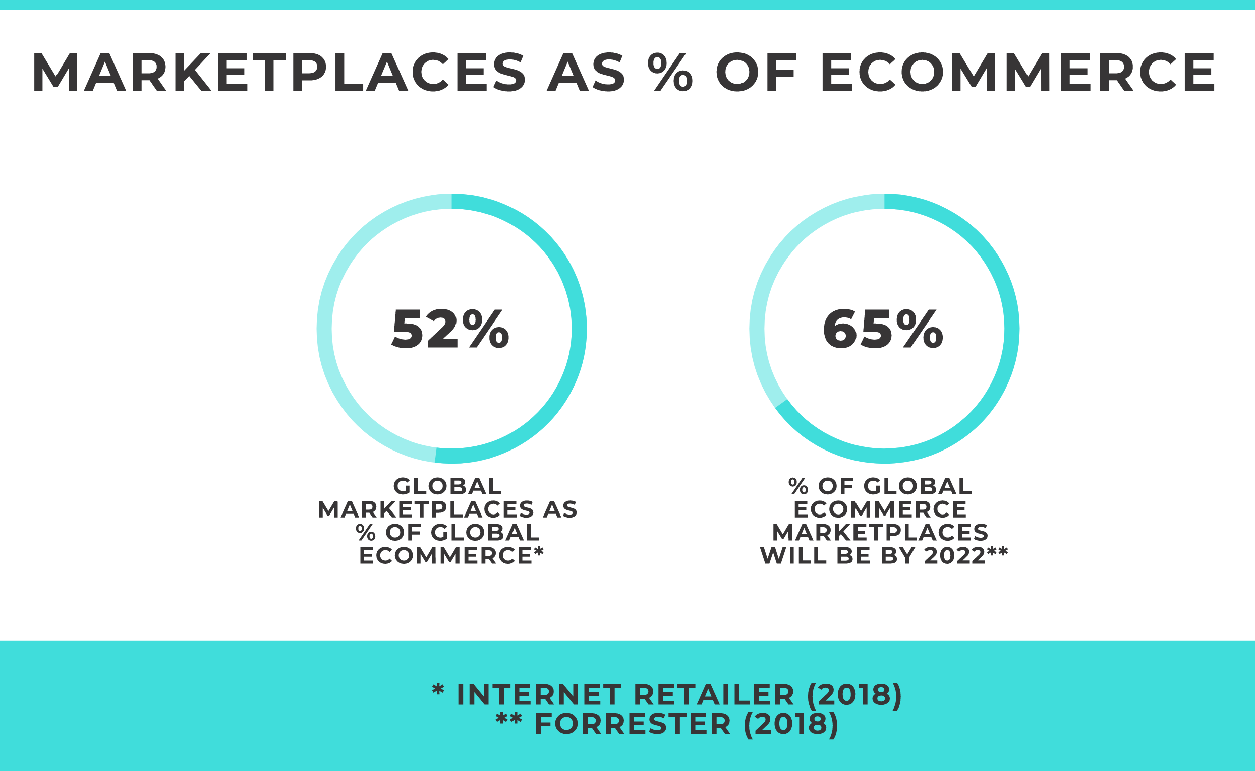 Online marketplace growth stats