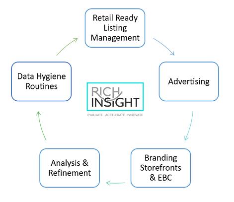 Rich Insight Amazon Process.png