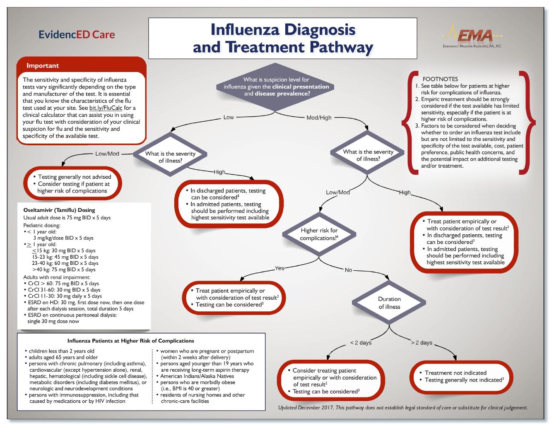 Influenza Pathway EMA Final Jan 2018 Image.png