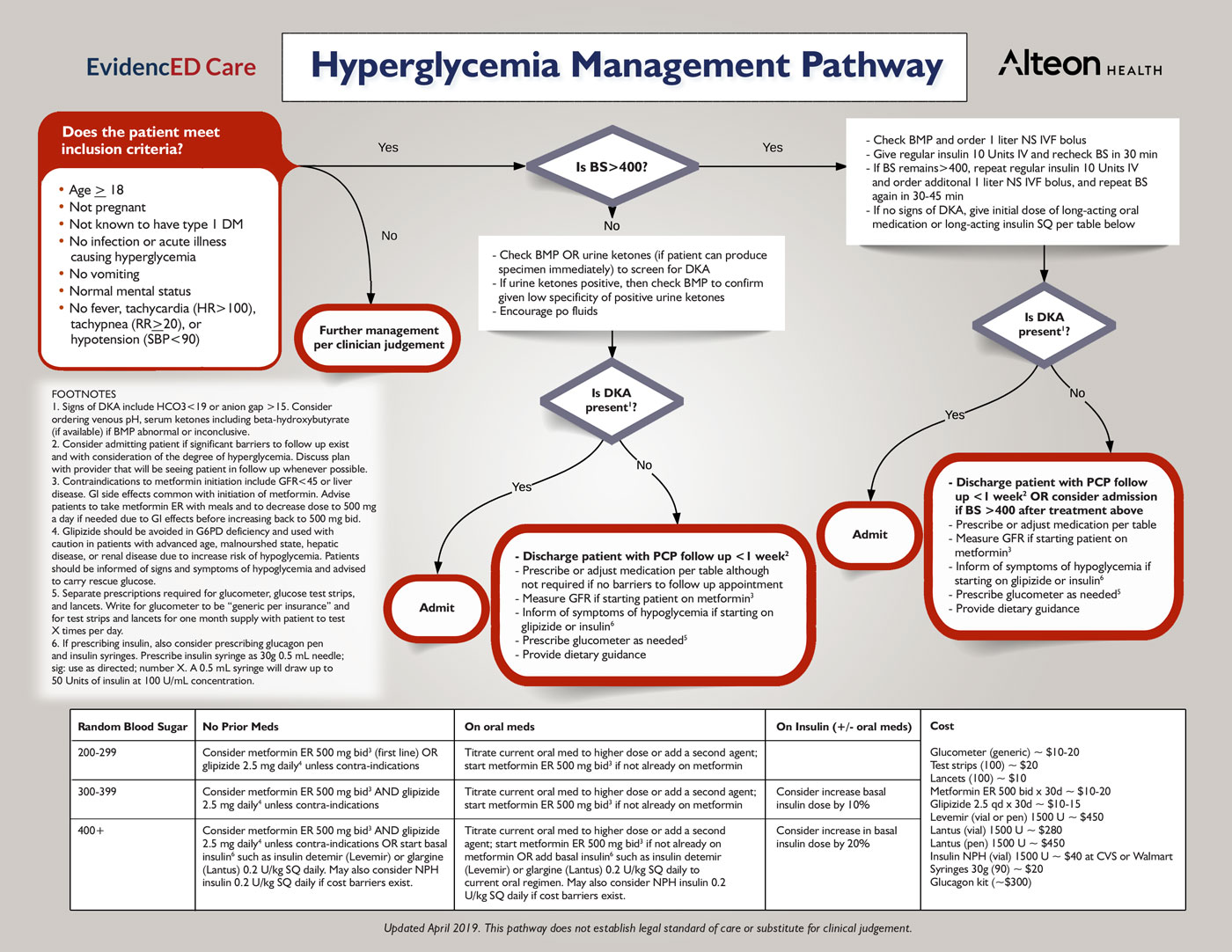 Hyperglycemia-Management-Pathway-Final-April-2019.jpg