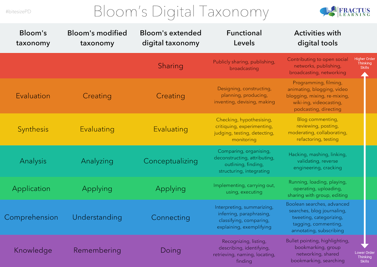 Figure 2. fractus learning. bloom's taxonomy for the digital world. iimage Provided via creative commons license.