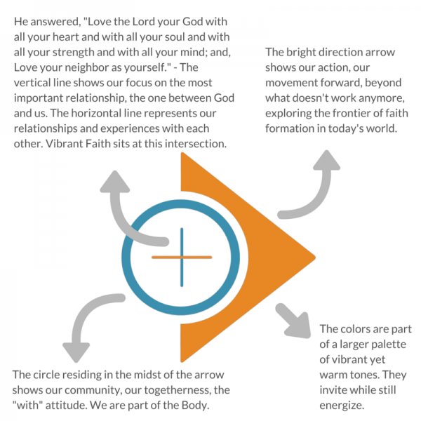 The model of the Vibrant Faith team...