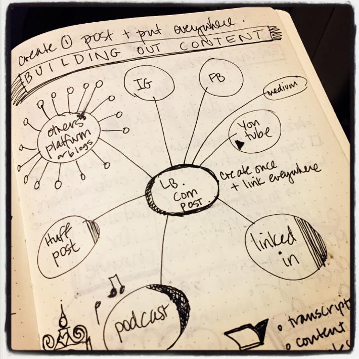 building out content mind map