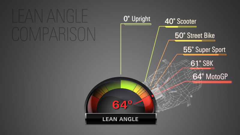Lean Angles the difference of 4% and rider result performance