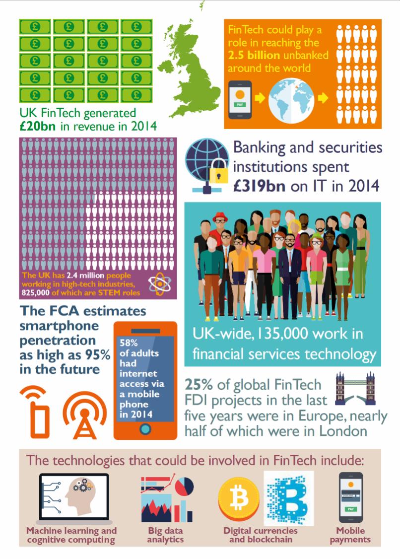 InfographicFintech2014
