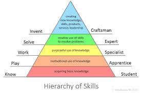 Pyramid of skills