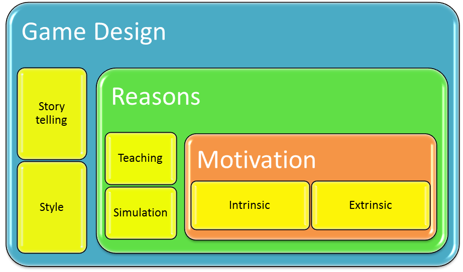Source: JAMSO : Gamification Design Model Fig 1