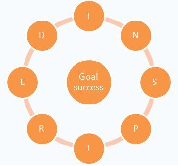 The JAMSO INSPIRED Goal Setting Wheel