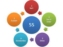 5S IMPROVEMENT STEPS