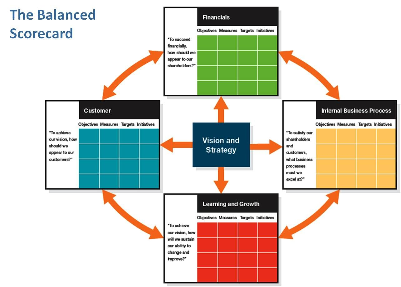 The balanced score card is a global system with success applications