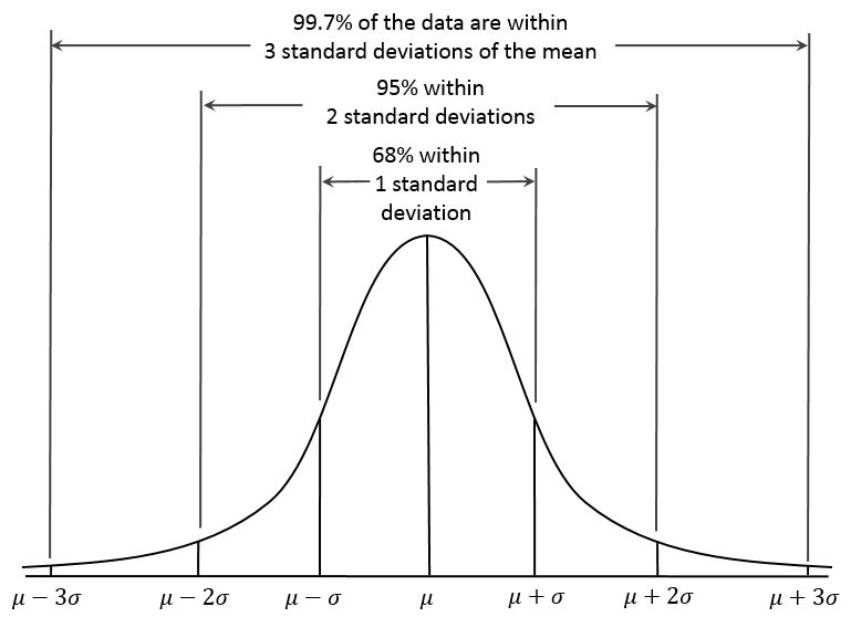 Standard distribution curve