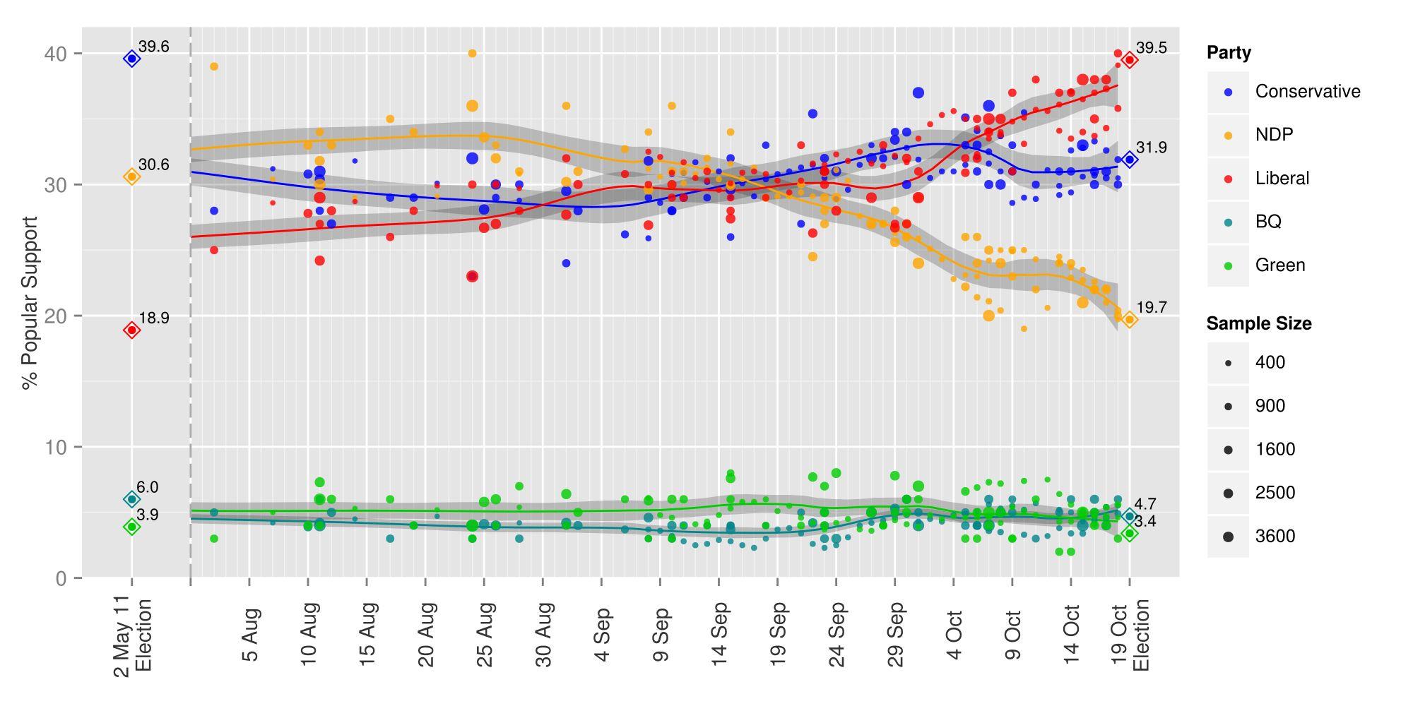 Polling errors