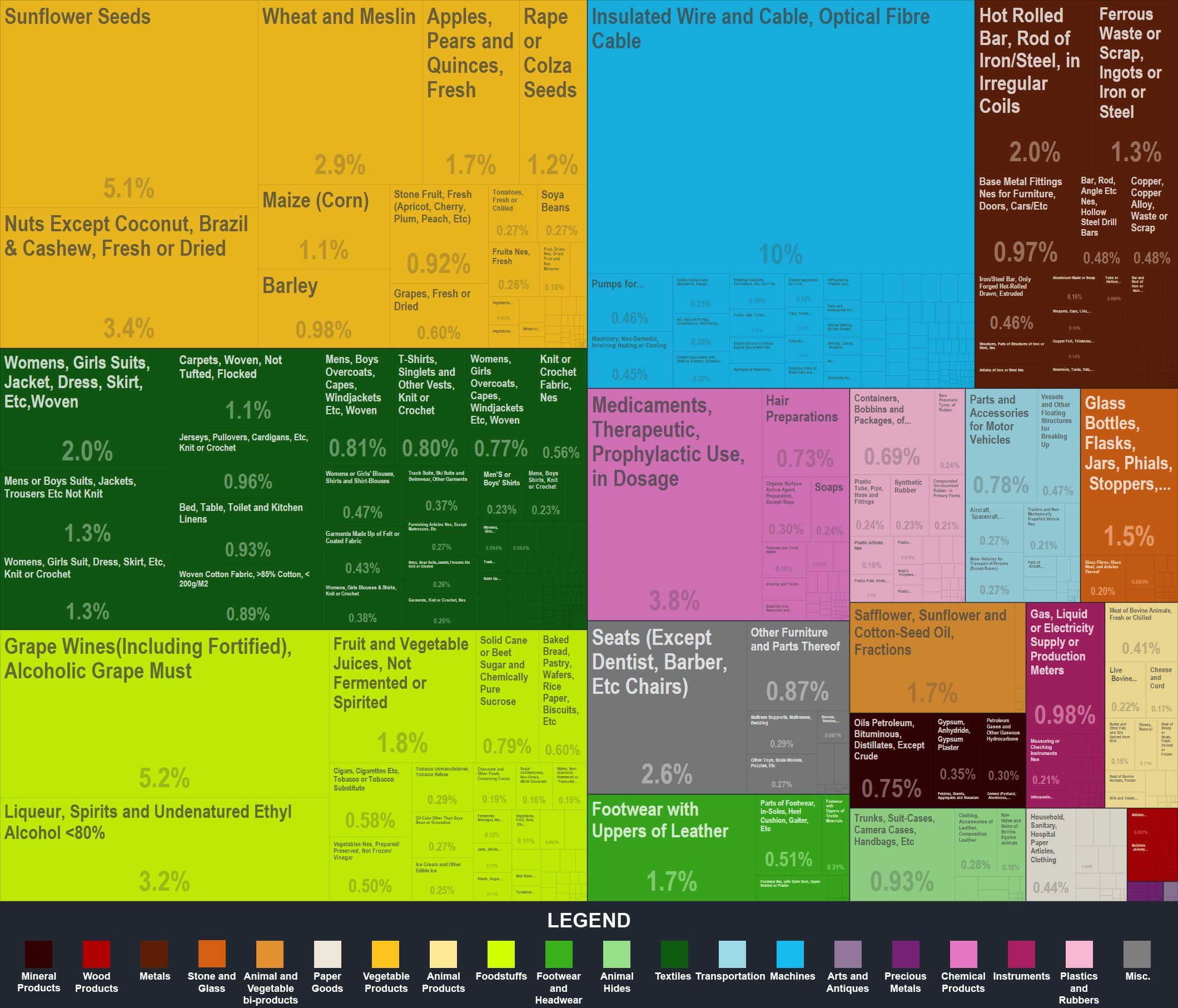 Great data viz with brute facts.
