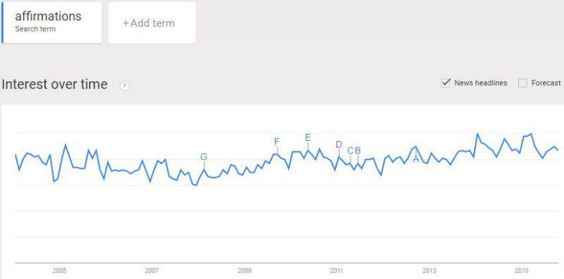 Sample data from Google