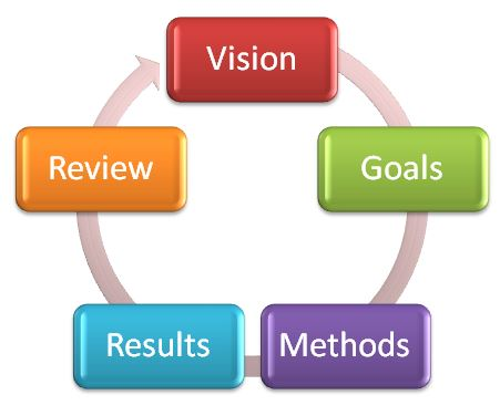 Vision and goals wheel