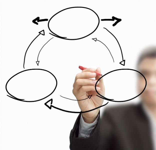Planning for success and linking goals with values