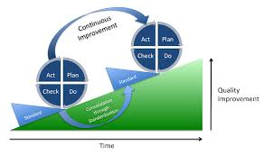 Deming theory of improvement
