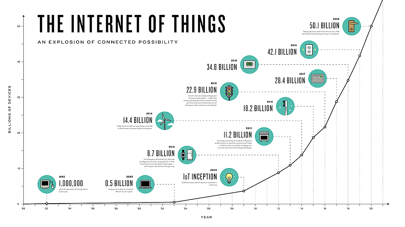 The growth of data via the Internet of Things projected to 2020