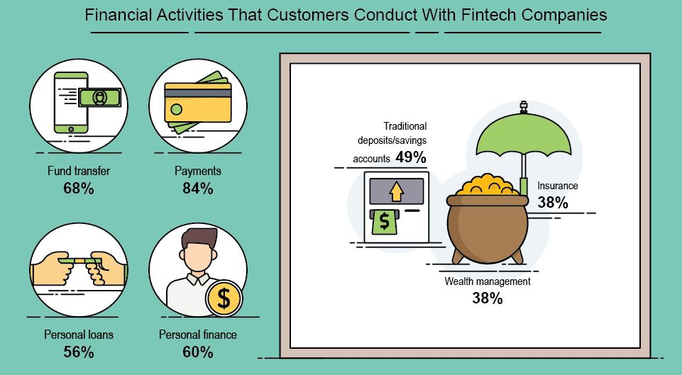 Automated transactions helps improve wealth management goals.(Image extract from the excellent 16best.net infographic)