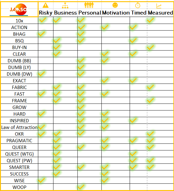 Comparison check list across all the most popular goal setting systems, theories and frameworks.