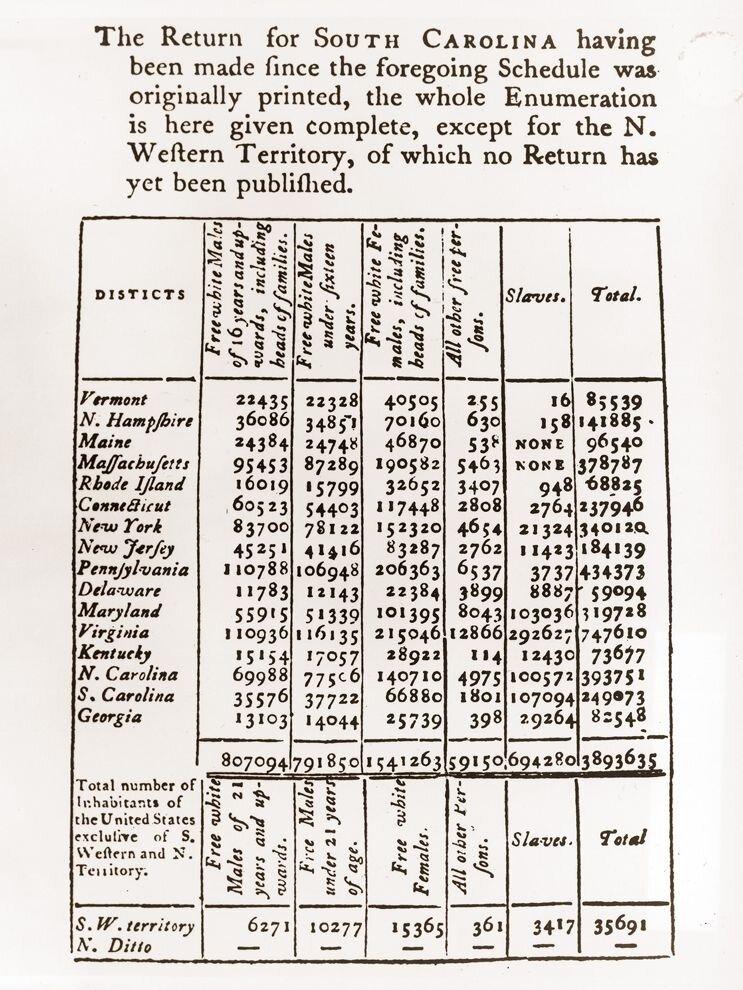 1790 Census Data.  US Census Bureau, Public Information Office.