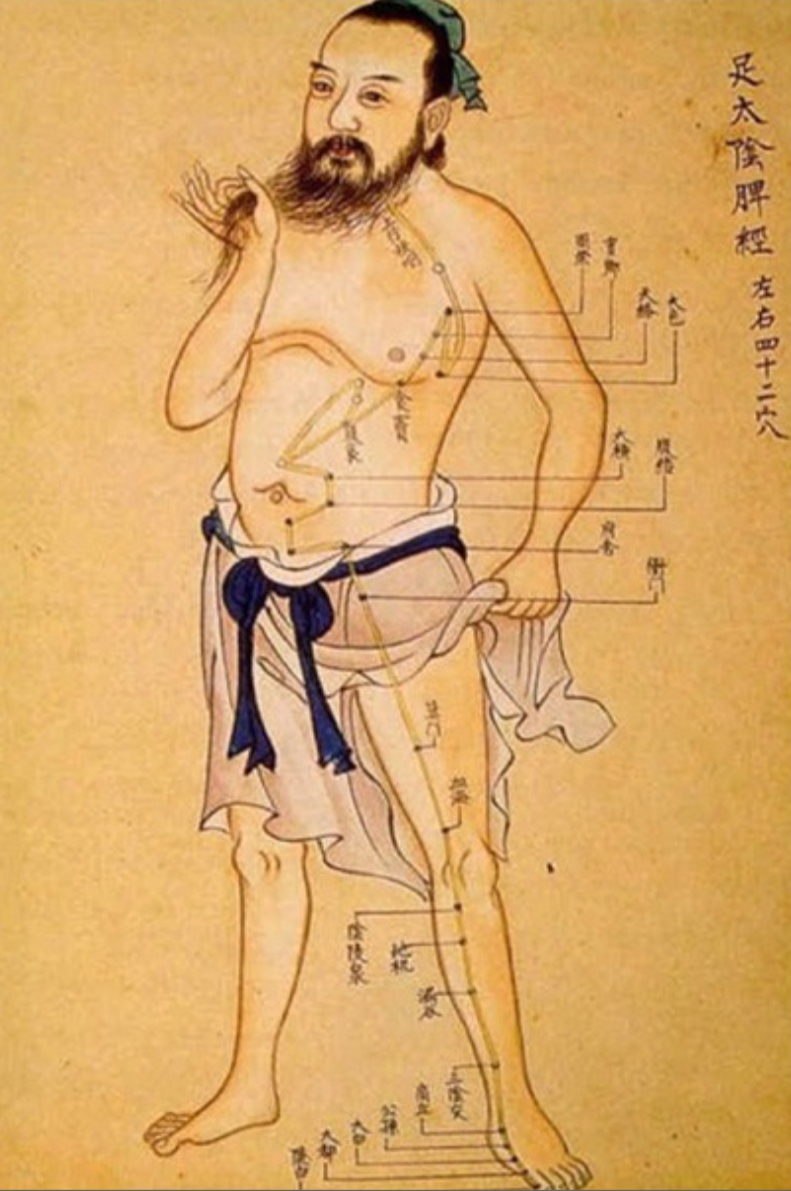 Ancient Acupuncture Chart