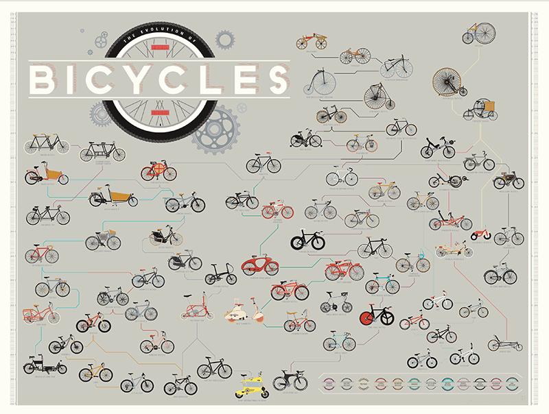 """The Evolution of Bicycles"" PrintbyPop Chart Lab — www.popchartlab.com"