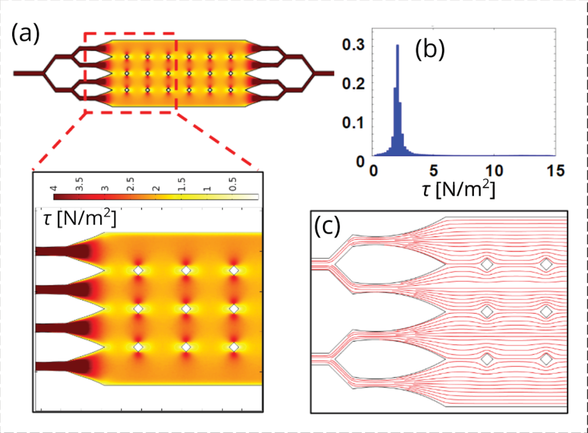 Figure 1 . Shear stress modeling results from COMSOL and particle image velocimetry.