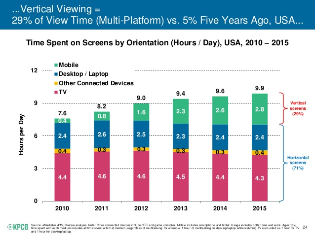 (Note that the report seems to assume that smartphones & tablets are always used vertically)  Source:  http://www.kpcb.com/internet-trends