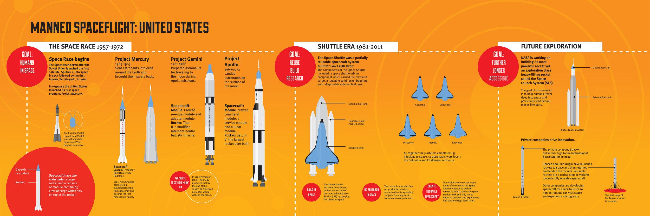 manned spaceflight .jpg