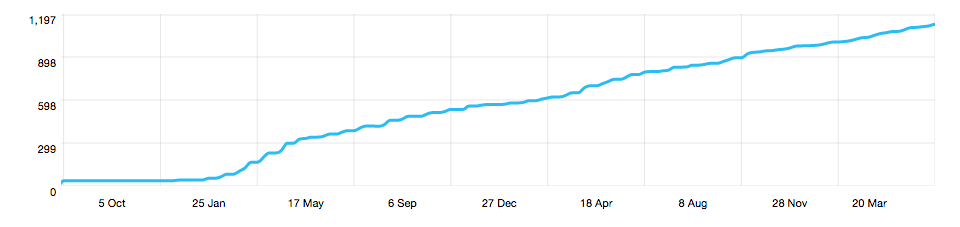 Follower Growth on Twitter for BookMunch Cafe
