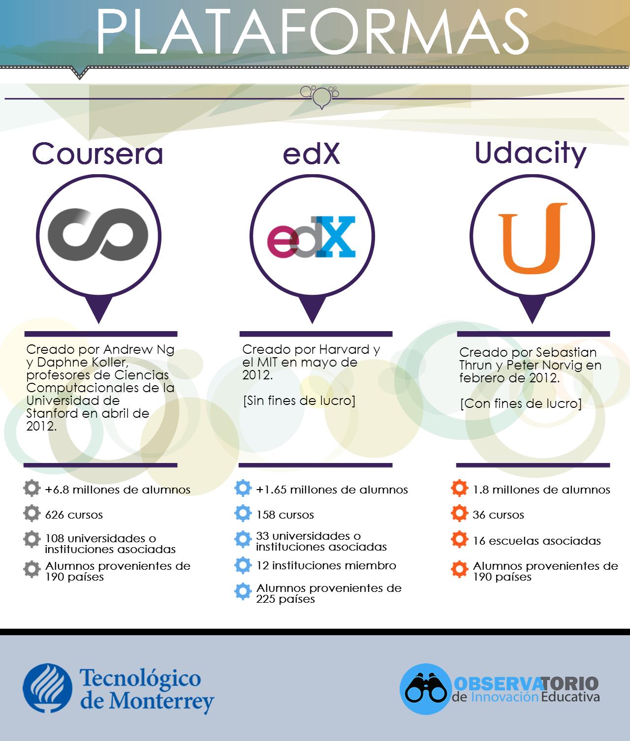 Plataformas MOOC