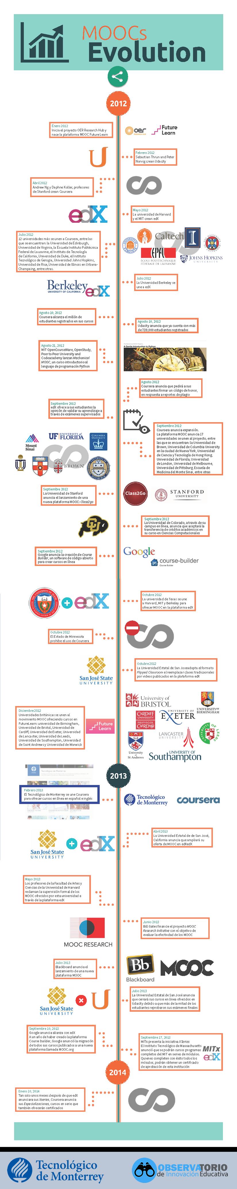 Evolución de los MOOC