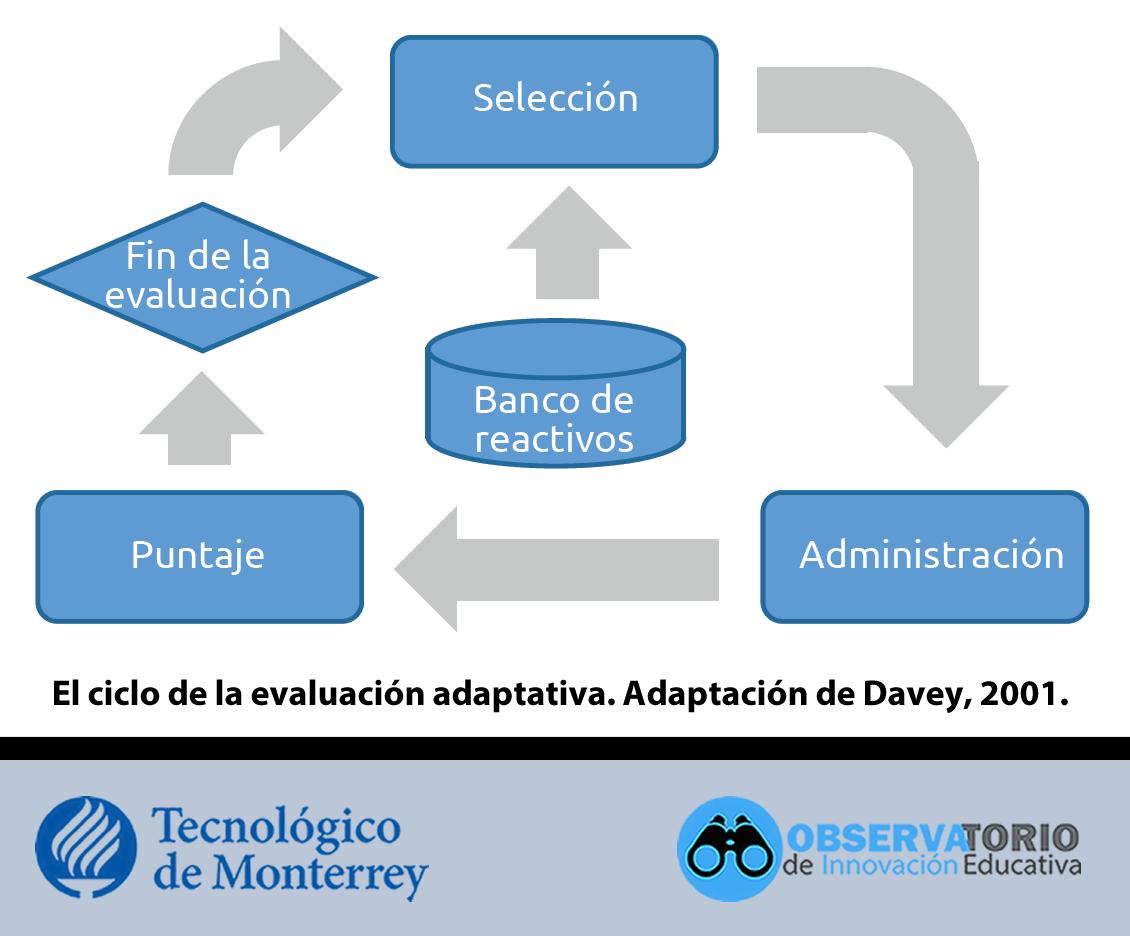Ciclo evaluación adaptativa
