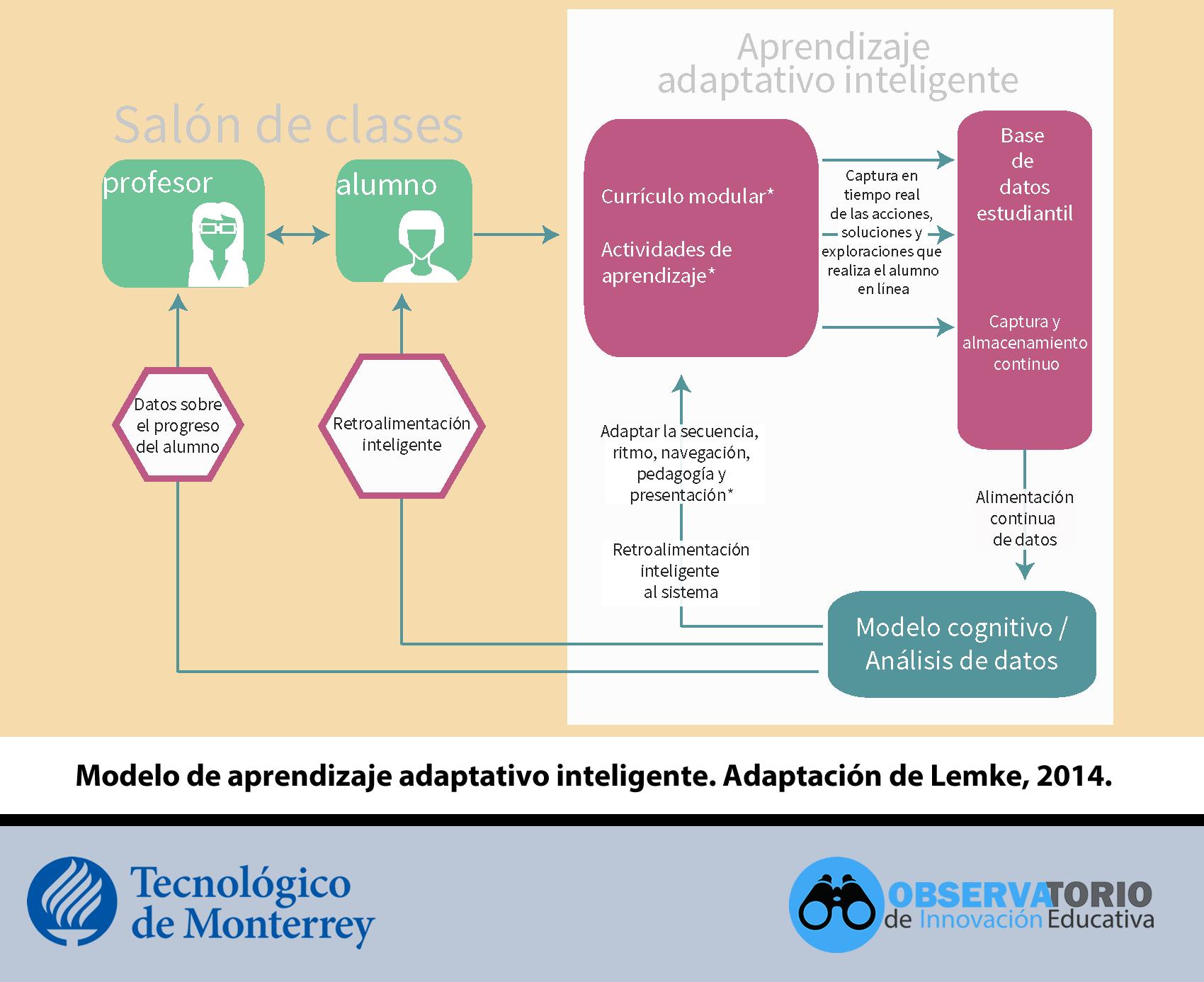 Modelo del aprendizaje adaptativo inteligente