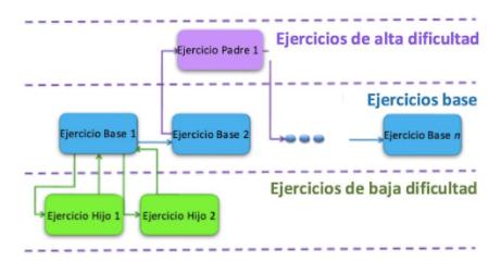 Figura 1. Ejemplo de navegación adaptativa del sistema Aaprender