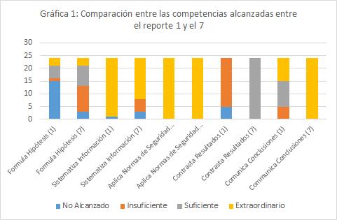Gráfica 1. Comparación entre las competencias alcanzadas entre el reporte 1 y el 7 / Fuente: Giammatteo (2017)